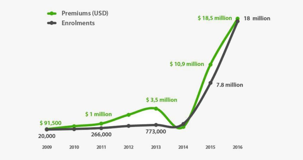 Pioneer Microinsurance growth